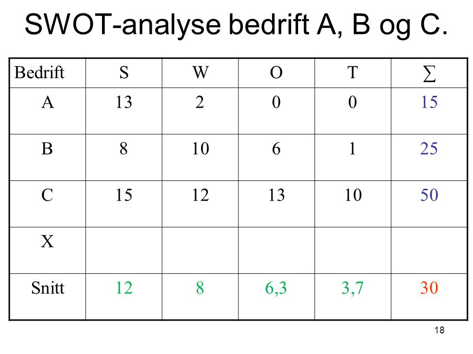SWOT-analyse bedrift A, B og C.