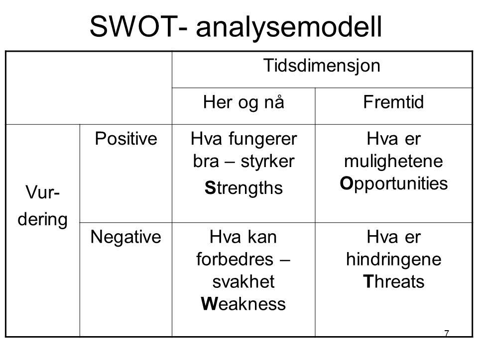 SWOT- analysemodell Tidsdimensjon Her og nå Fremtid Vur- dering