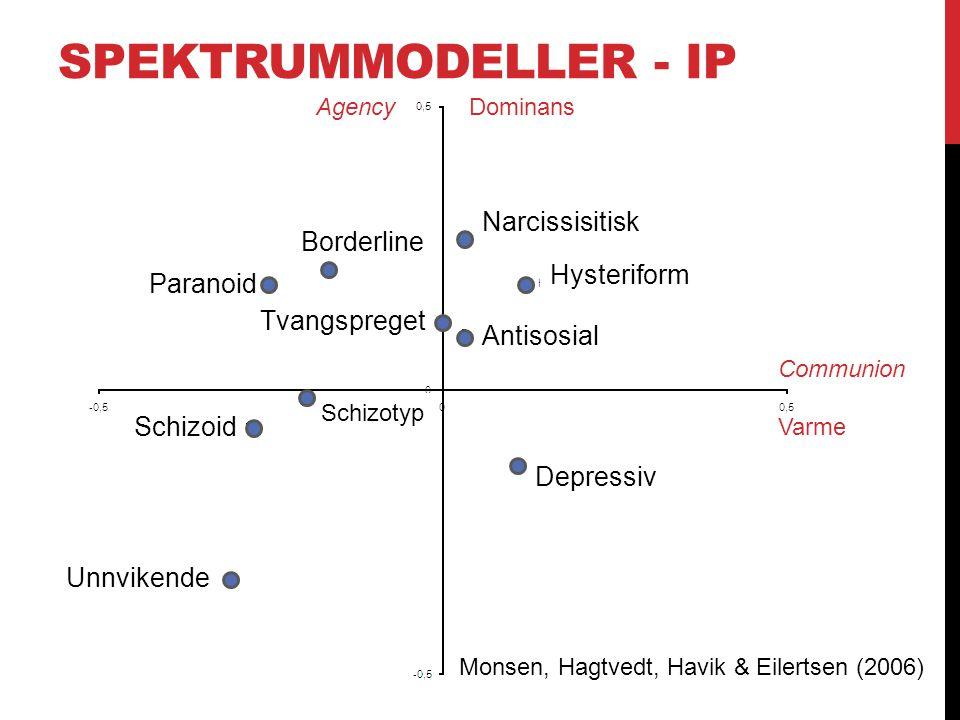Spektrummodeller - IP Monsen, Hagtvedt, Havik & Eilertsen (2006)