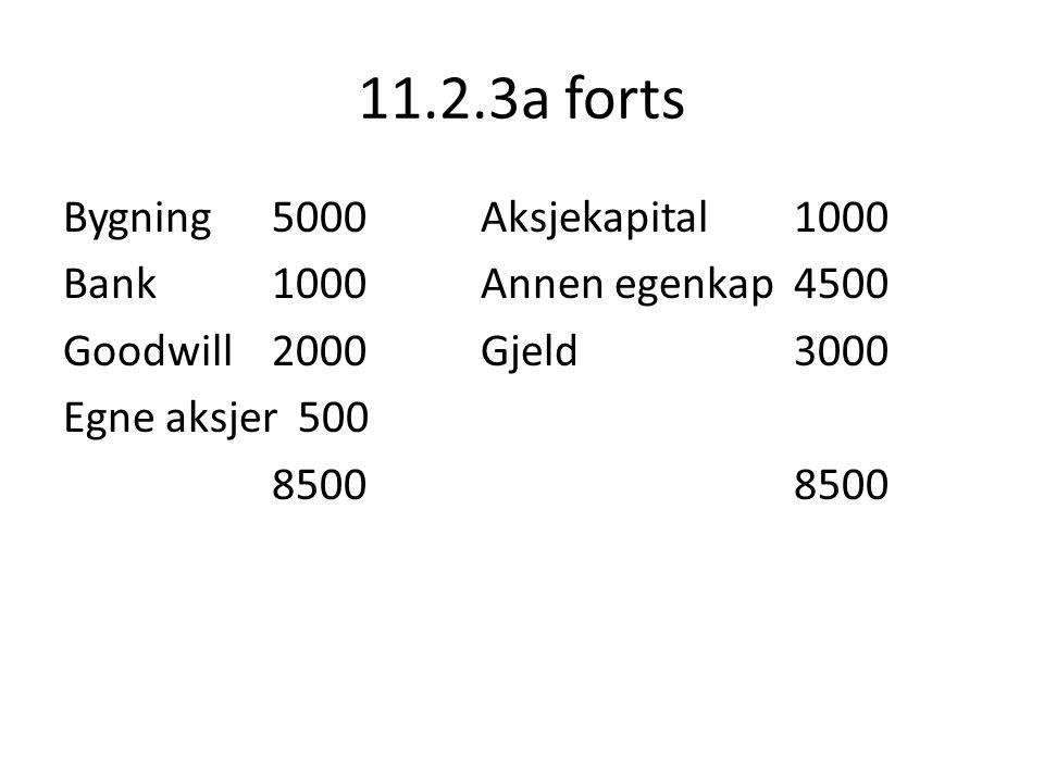 11.2.3a forts Bygning 5000 Aksjekapital 1000 Bank 1000 Annen egenkap 4500 Goodwill 2000 Gjeld 3000 Egne aksjer 500 8500 8500