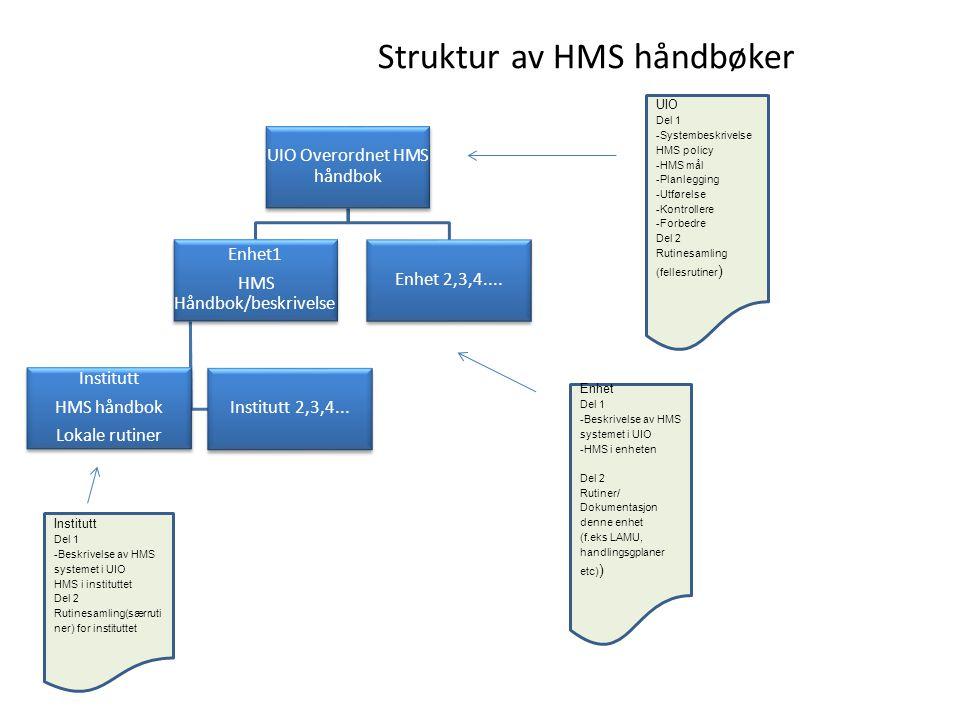 Struktur av HMS håndbøker