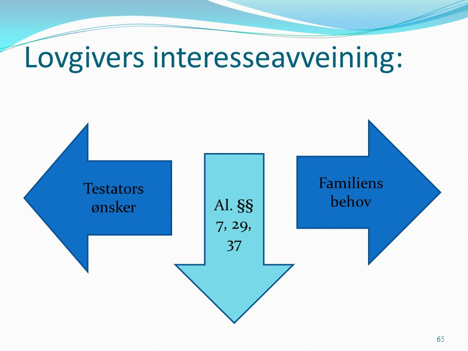 Lovgivers interesseavveining: