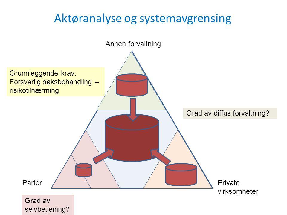 Aktøranalyse og systemavgrensing