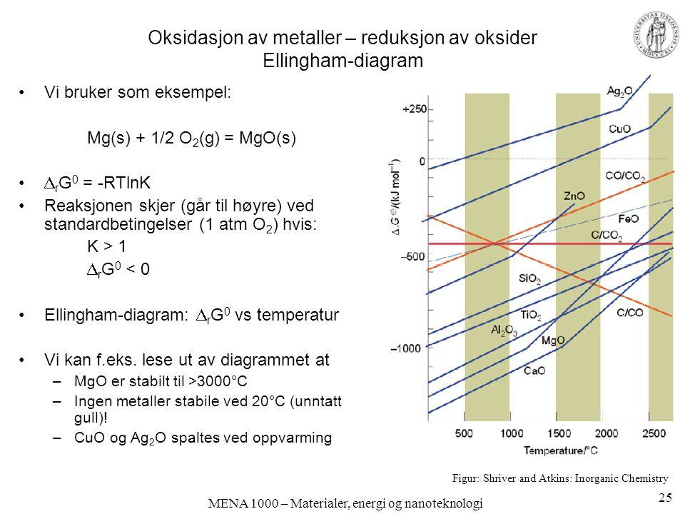Oksidasjon av metaller – reduksjon av oksider Ellingham-diagram