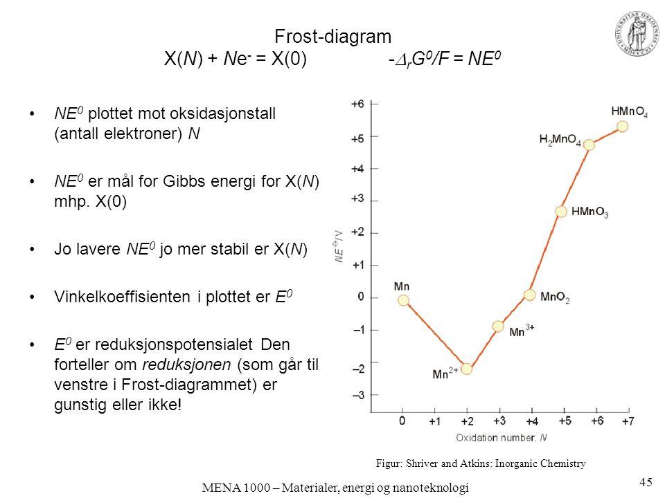 Frost-diagram X(N) + Ne- = X(0) -rG0/F = NE0