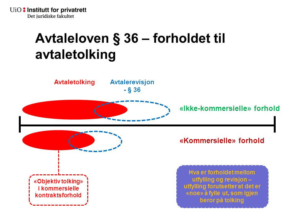 Avtaleloven § 36 – forholdet til avtaletolking