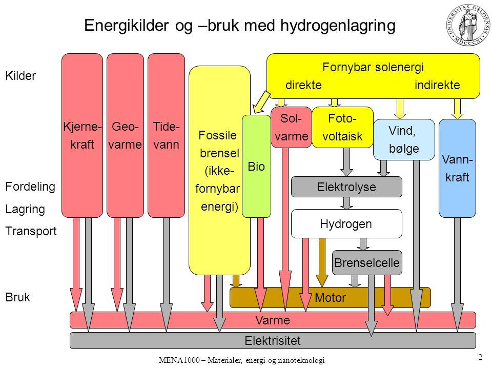 Energikilder og –bruk med hydrogenlagring
