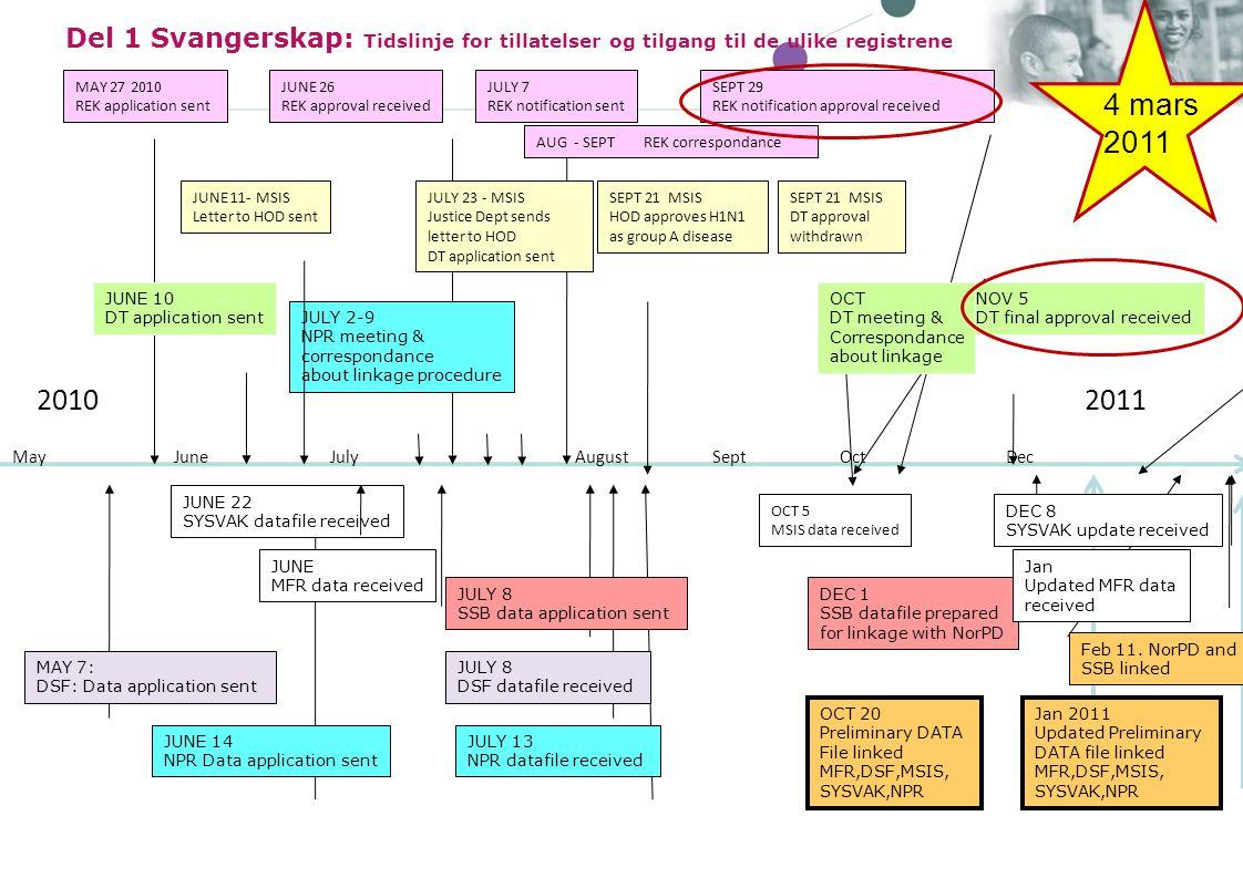 Del 1 Svangerskap: Tidslinje for tillatelser og tilgang til de ulike registrene