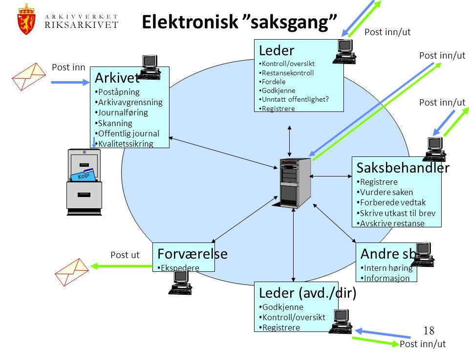 Elektronisk saksgang