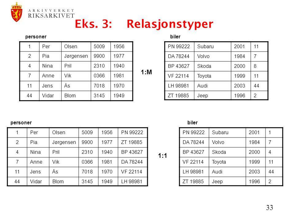 Eks. 3: Relasjonstyper 1:M 1:1 personer biler 1 Per Olsen 5009 1956 2