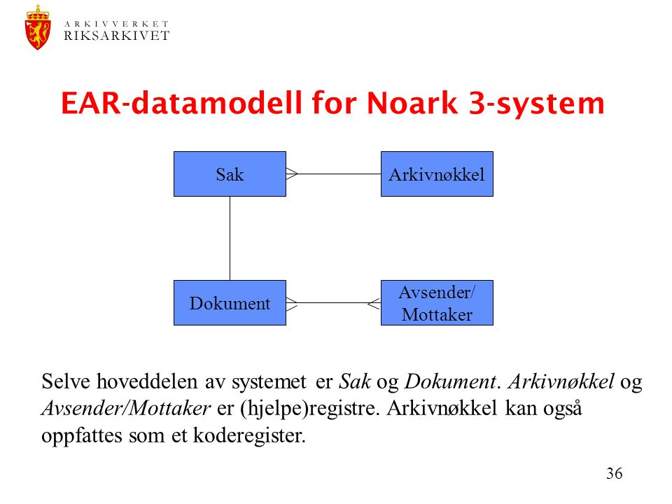 EAR-datamodell for Noark 3-system