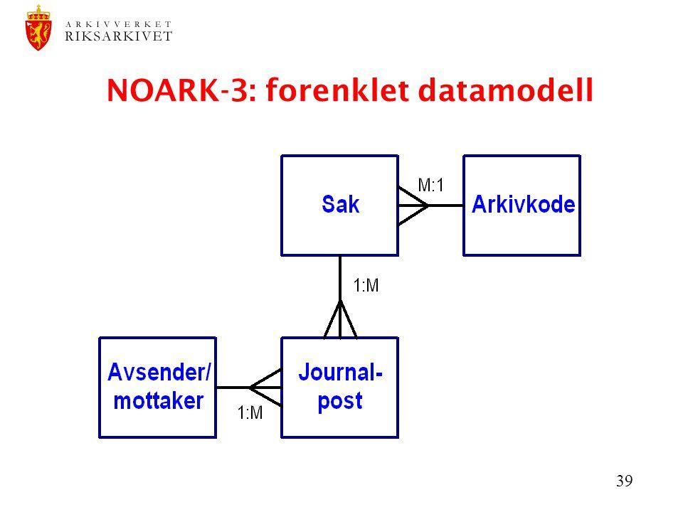 NOARK-3: forenklet datamodell