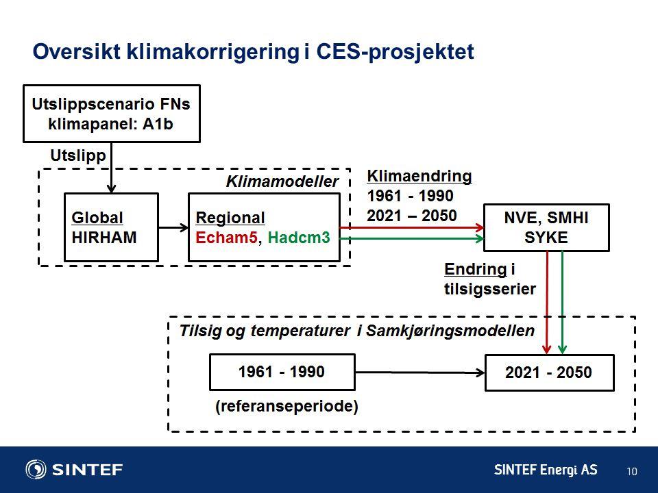 Oversikt klimakorrigering i CES-prosjektet
