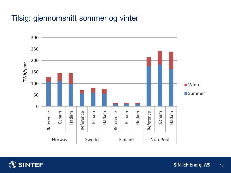 Tilsig: gjennomsnitt sommer og vinter