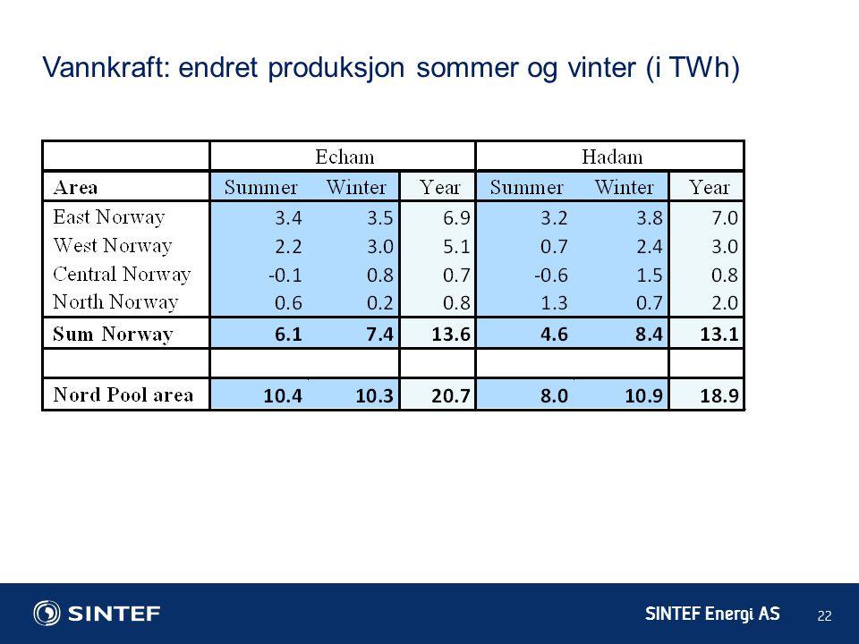 Vannkraft: endret produksjon sommer og vinter (i TWh)