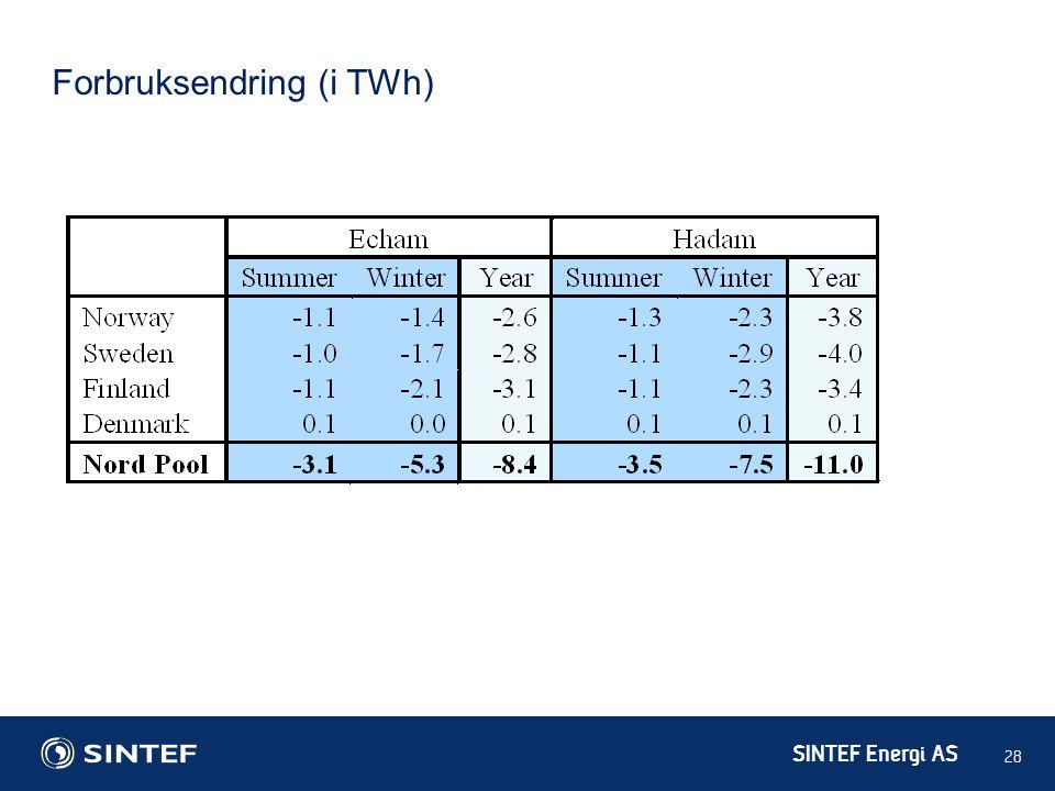 Forbruksendring (i TWh)