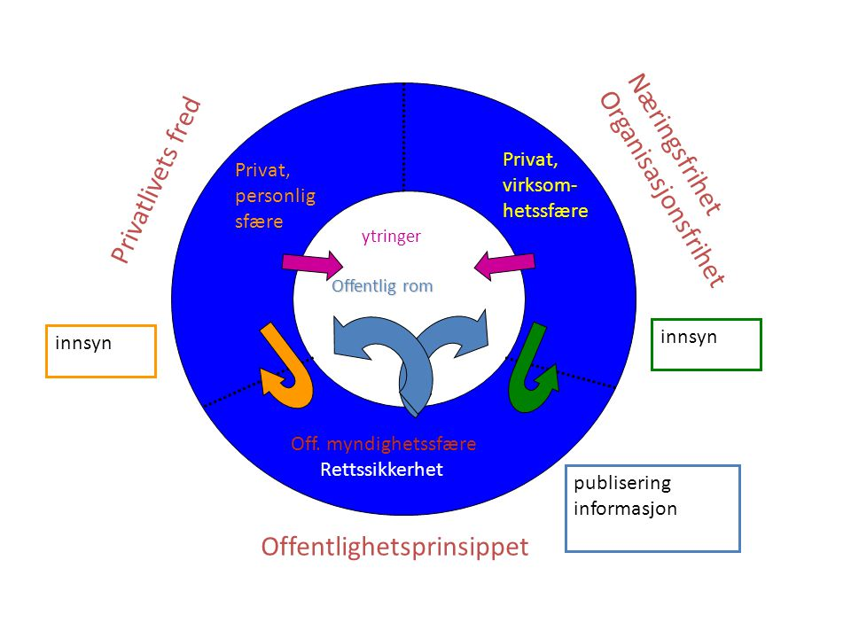 Offentlighetsprinsippet Privatlivets fred Næringsfrihet