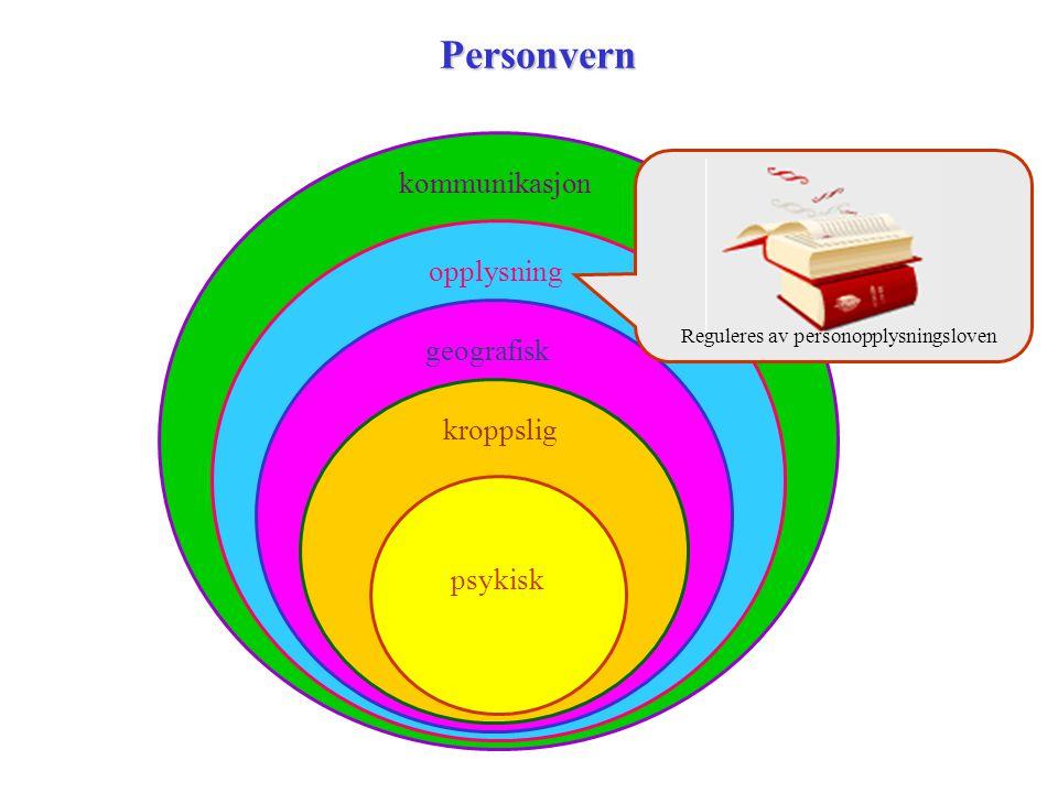 Personvern kommunikasjon opplysning geografisk kroppslig psykisk