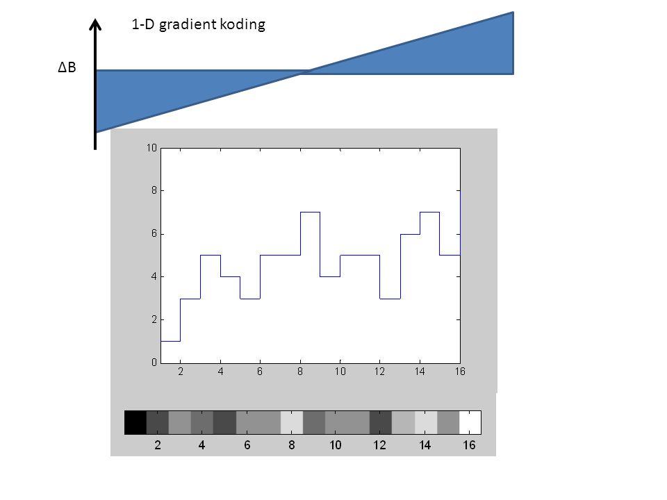 1-D gradient koding ∆B