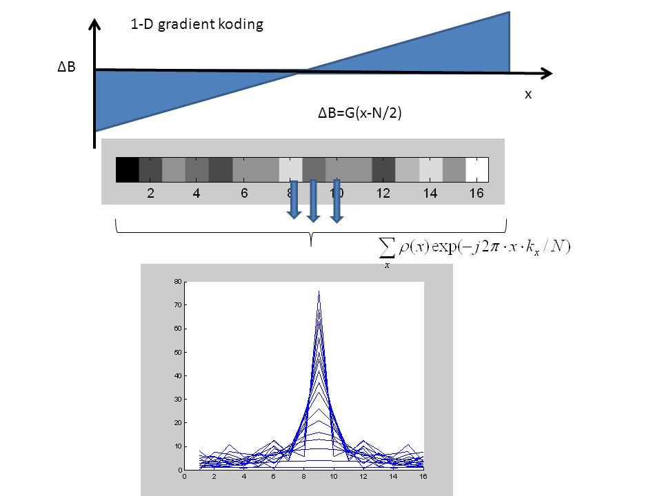 1-D gradient koding ∆B x ∆B=G(x-N/2)