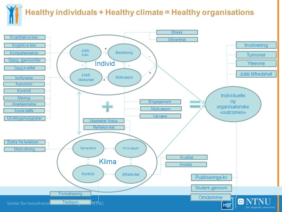 Healthy individuals + Healthy climate = Healthy organisations