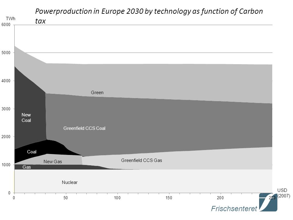 Powerproduction in Europe 2030 by technology as function of Carbon tax