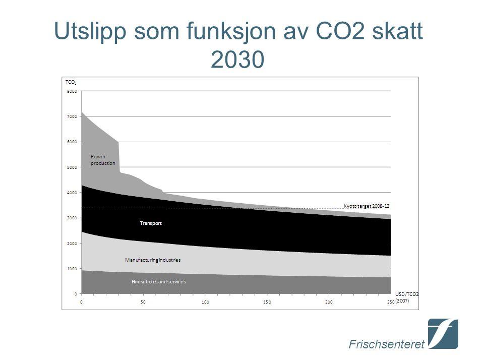 Utslipp som funksjon av CO2 skatt 2030