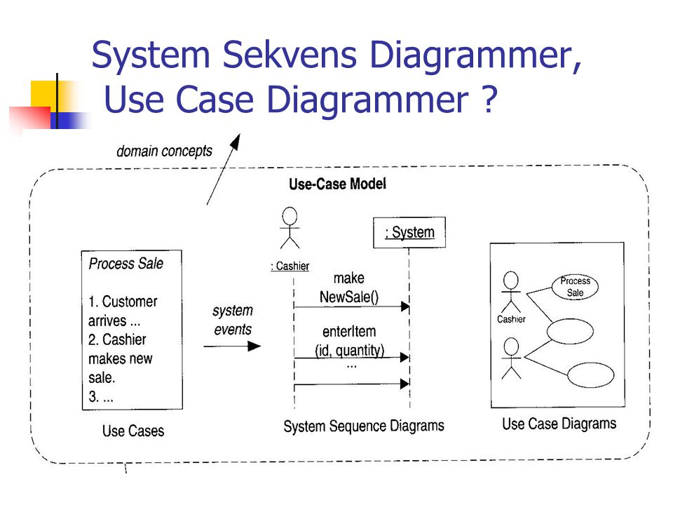 System Sekvens Diagrammer, Use Case Diagrammer