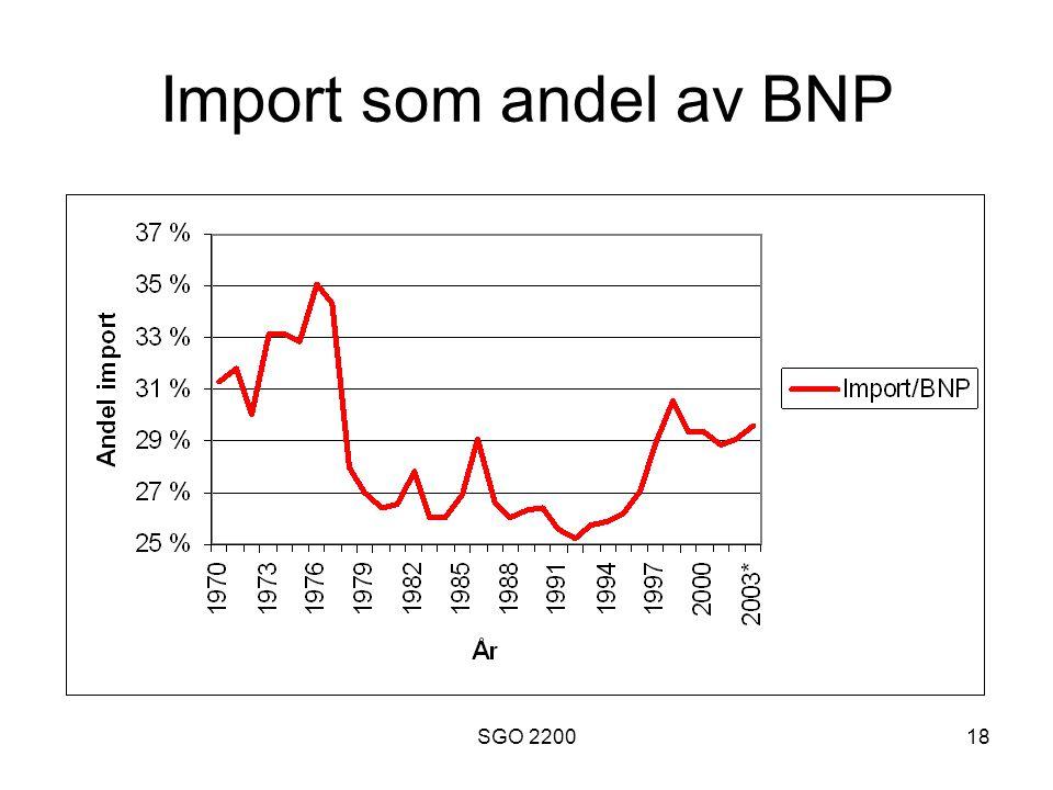 Import som andel av BNP SGO 2200