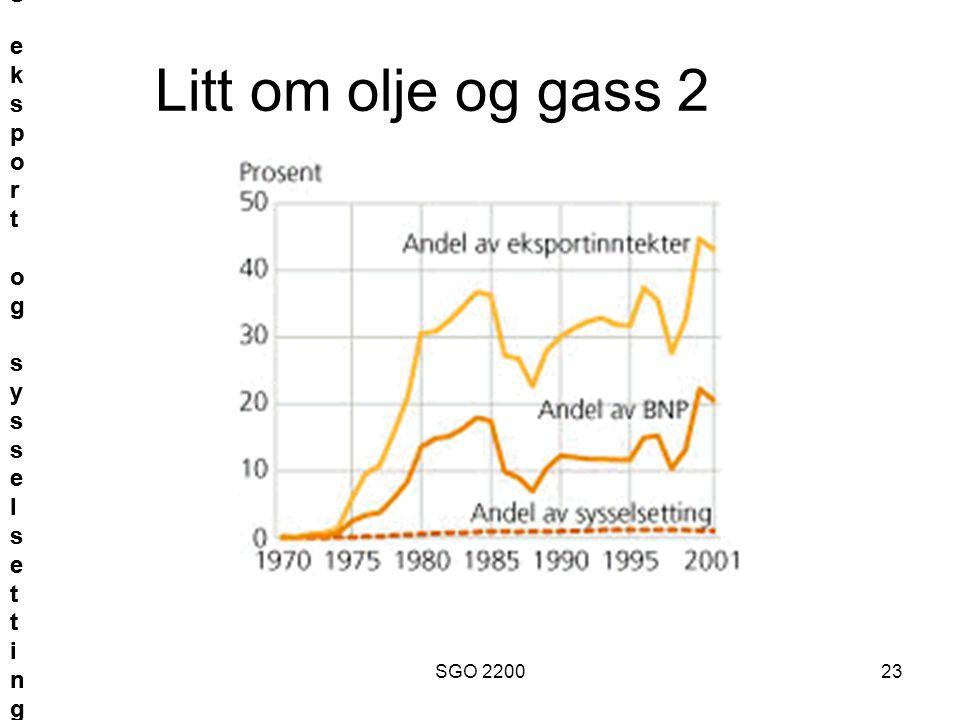 Olje- og gassutvinning. Andel av BNP og eksport og sysselsetting