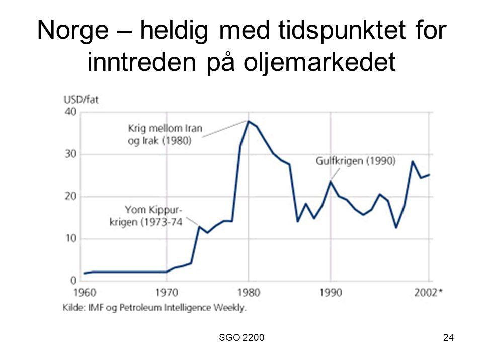 Norge – heldig med tidspunktet for inntreden på oljemarkedet