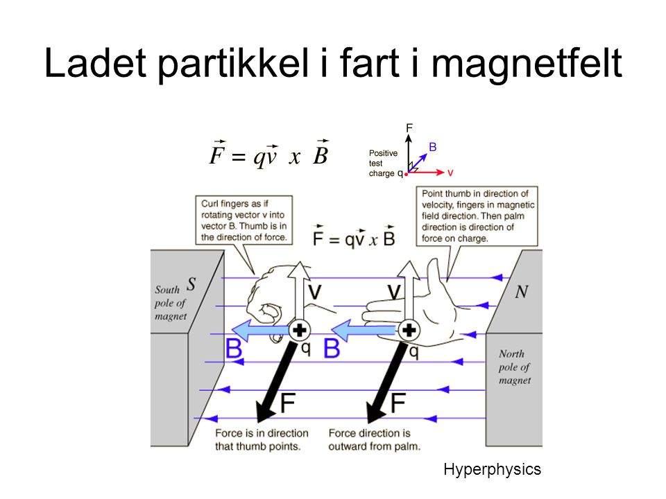 Ladet partikkel i fart i magnetfelt