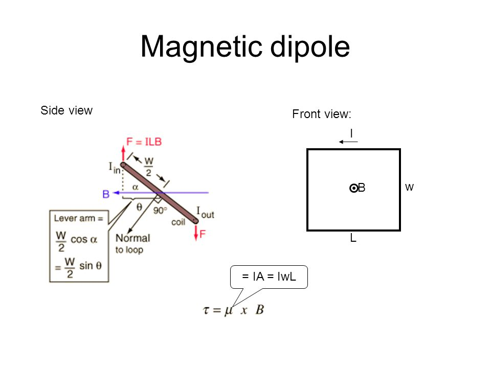 Magnetic dipole Side view Front view: I B w L = IA = IwL