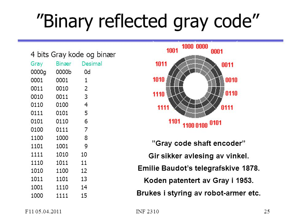 Binary reflected gray code