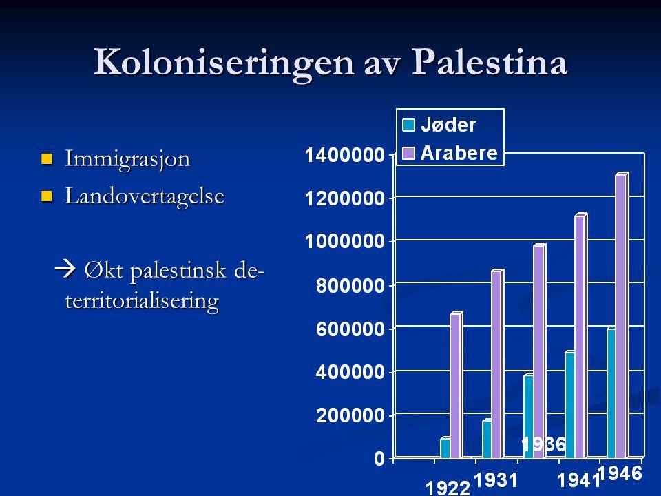 Koloniseringen av Palestina