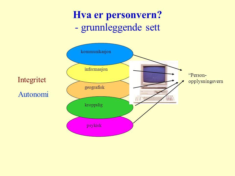 Hva er personvern - grunnleggende sett