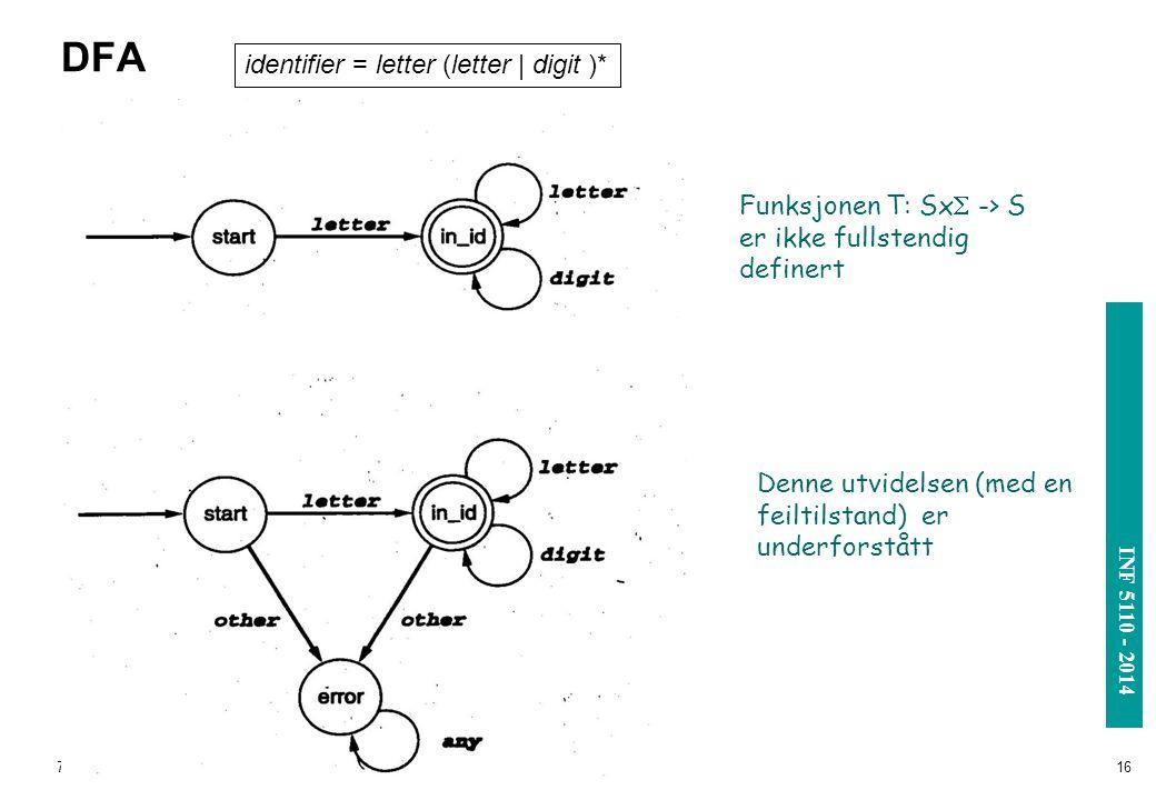 DFA identifier = letter (letter | digit )*