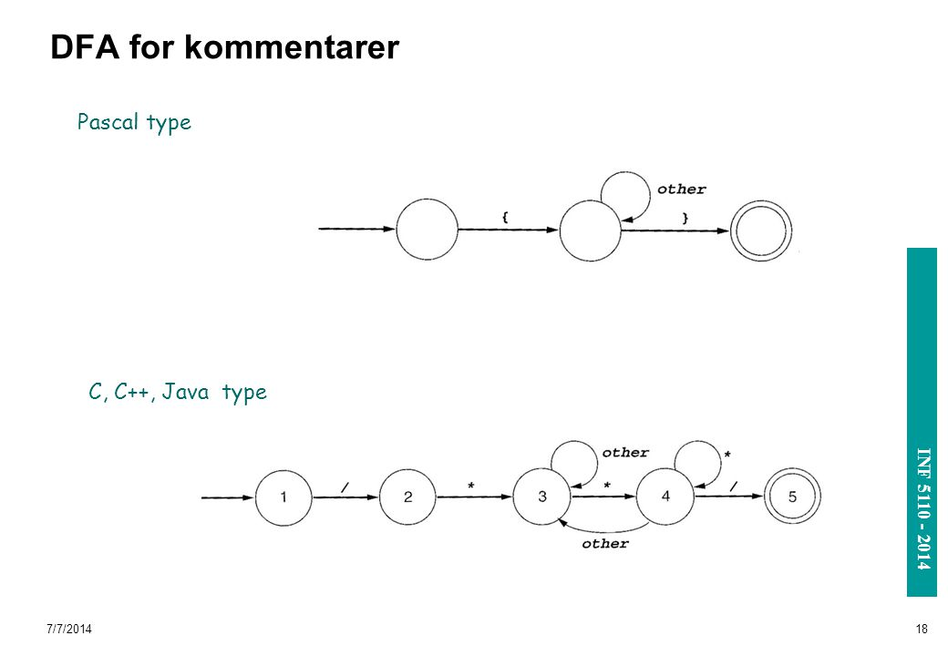 DFA for kommentarer Pascal type C, C++, Java type