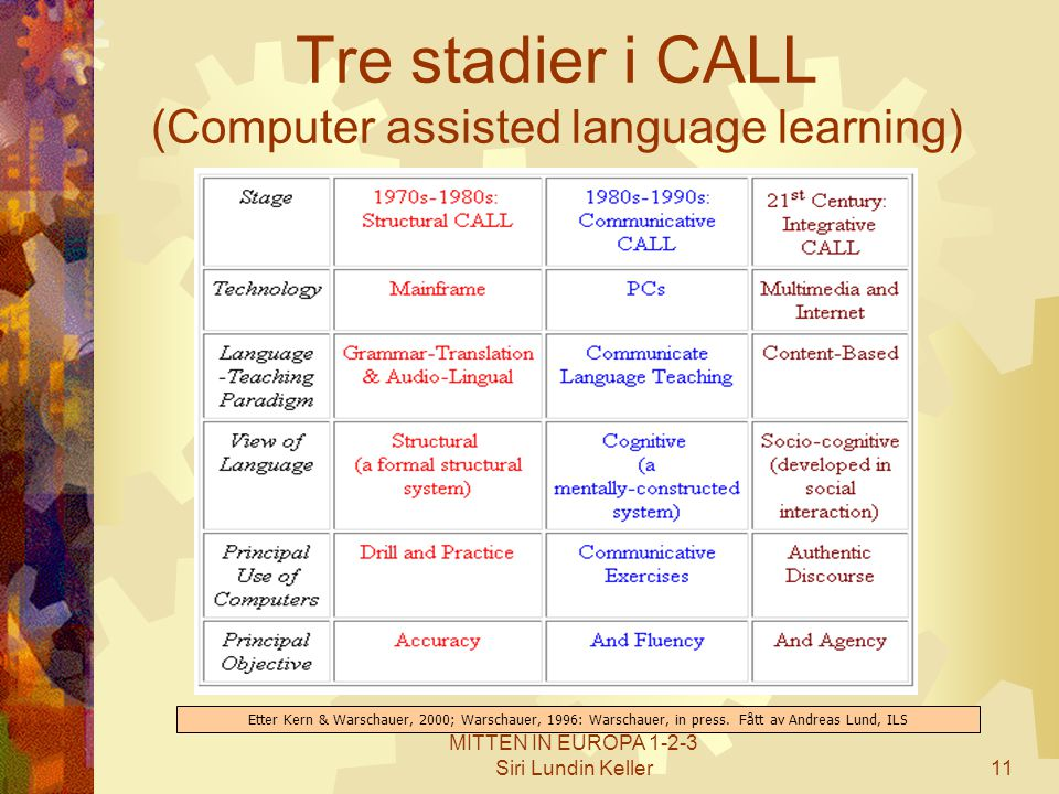 Tre stadier i CALL (Computer assisted language learning)