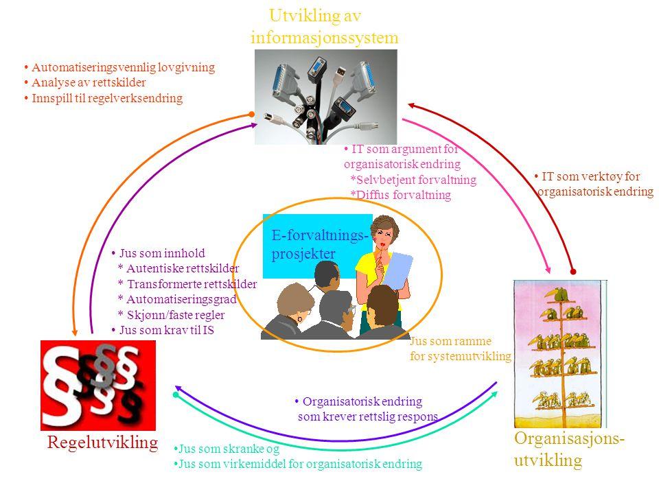 Utvikling av informasjonssystem Organisasjons- Regelutvikling