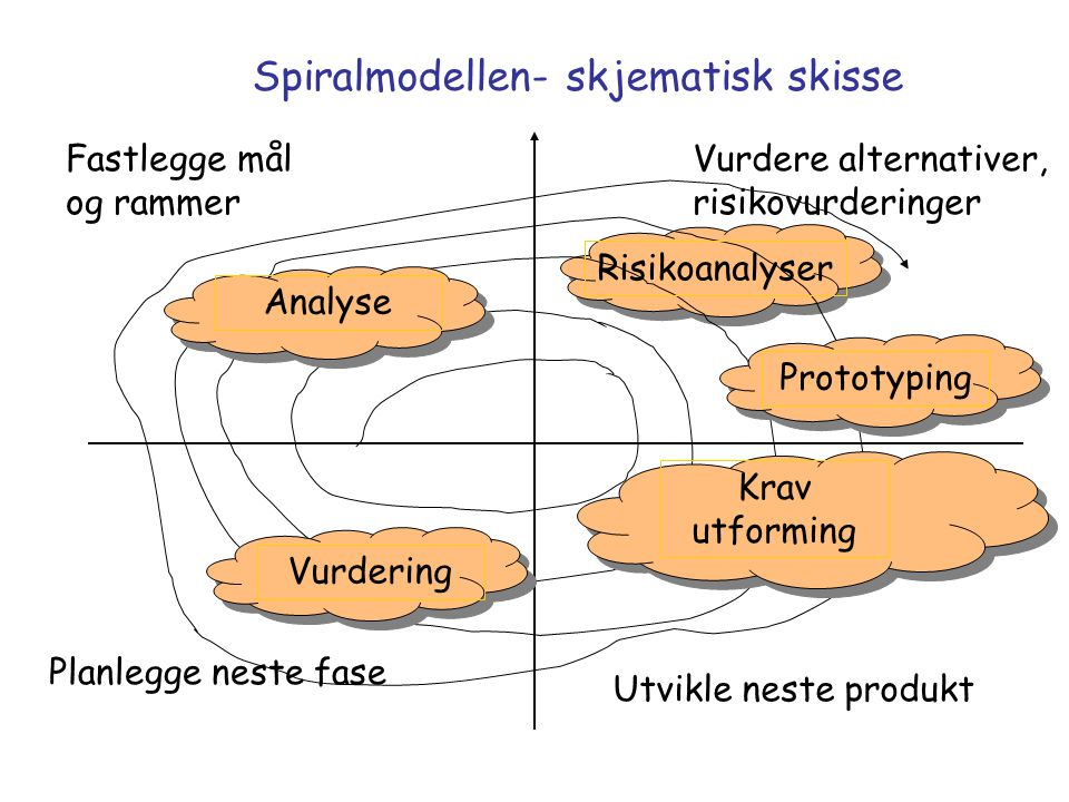 Spiralmodellen- skjematisk skisse