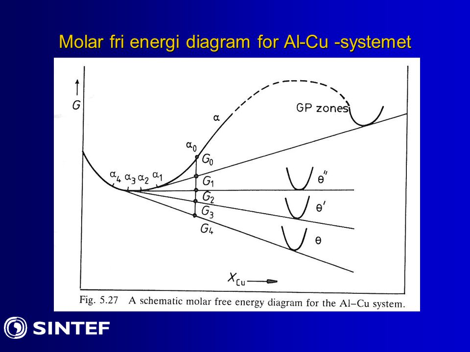 Molar fri energi diagram for Al-Cu -systemet