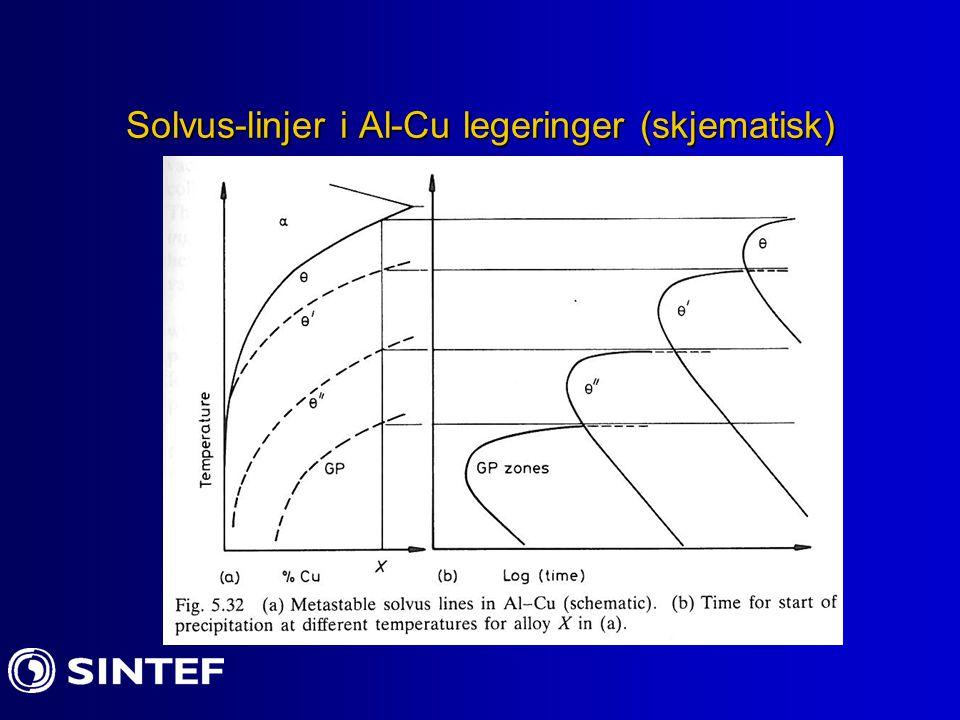 Solvus-linjer i Al-Cu legeringer (skjematisk)