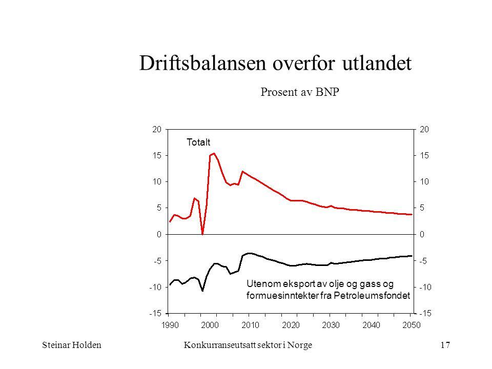 Driftsbalansen overfor utlandet Prosent av BNP