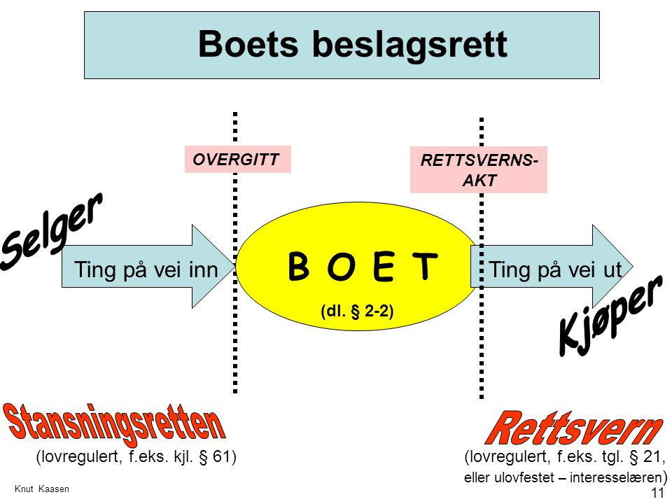 Boets beslagsrett B O E T Selger Kjøper Stansningsretten Rettsvern