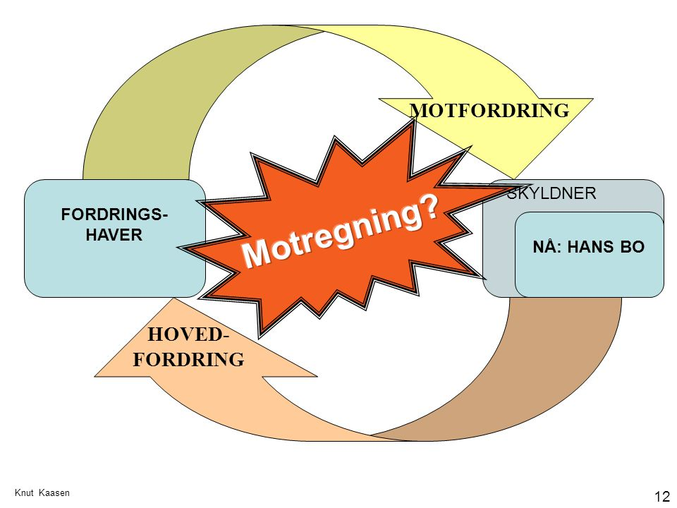 Motregning MOTFORDRING HOVED-FORDRING SKYLDNER FORDRINGS-HAVER