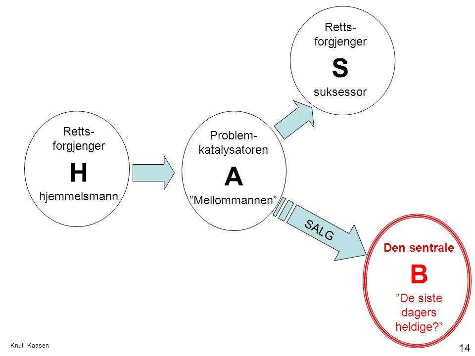 S H A B Retts-forgjenger suksessor Retts-forgjenger