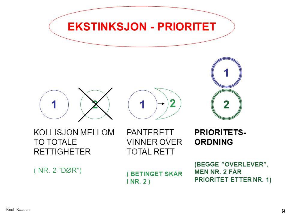EKSTINKSJON - PRIORITET