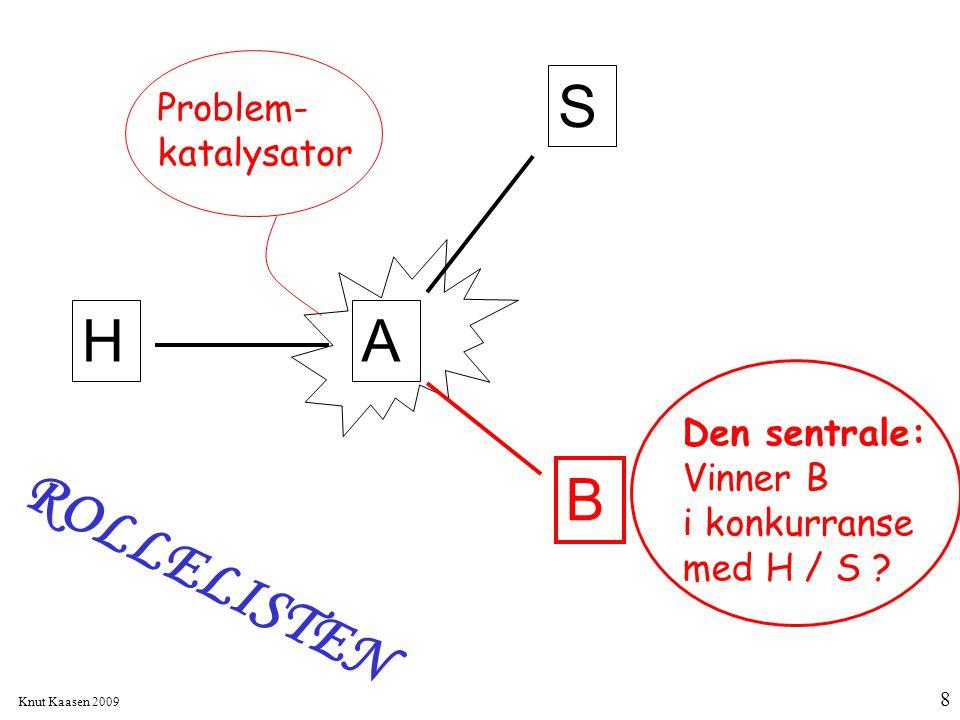 ROLLELISTEN S H A B Problem- katalysator Den sentrale: Vinner B