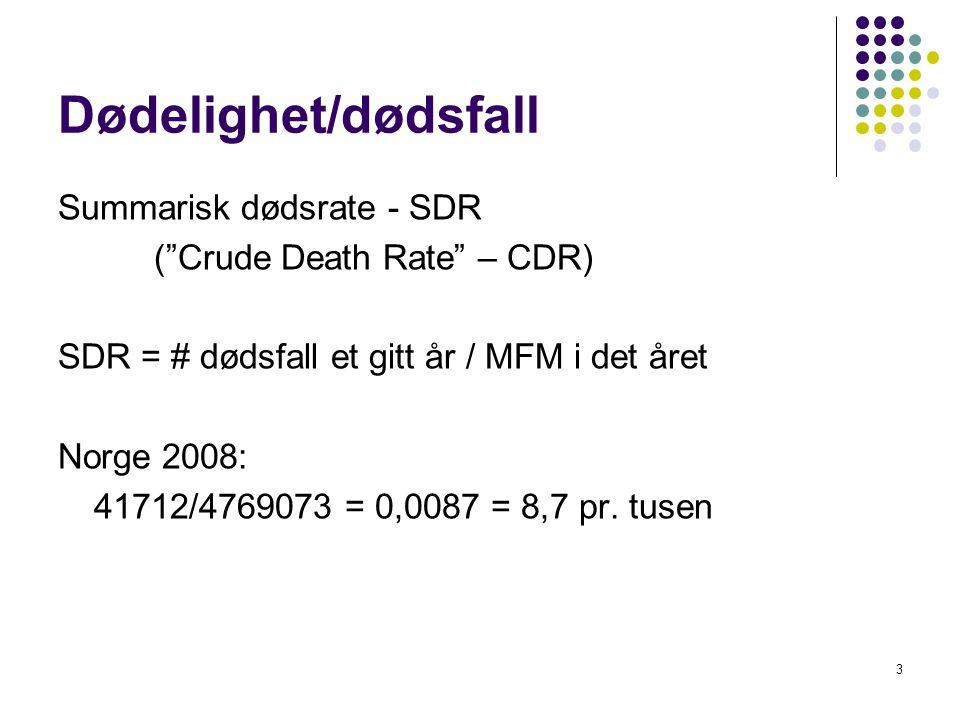 Dødelighet/dødsfall Summarisk dødsrate - SDR
